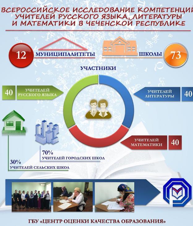 нажми нужную исследование компетенций учителей русского языка литературы в воронеже дом